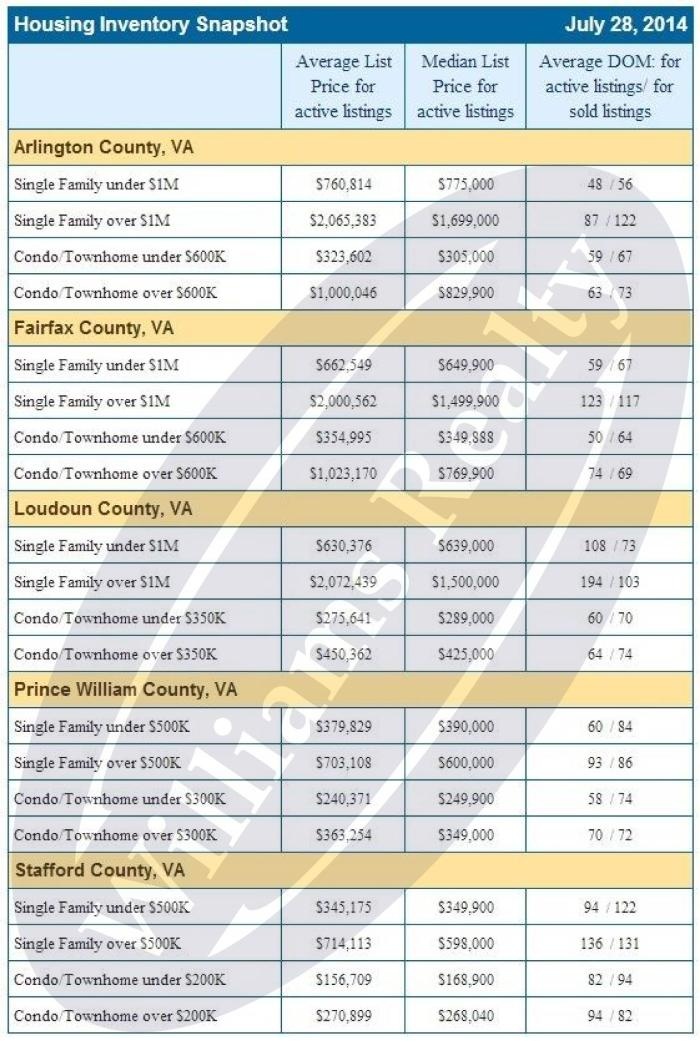 July 28, 2014 Housing Inventory Snapshot
