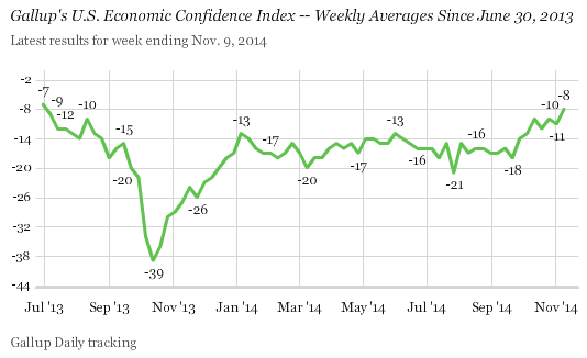 U.S. Economic Confidence Index Graph