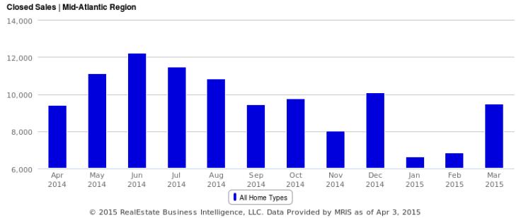 Closed Sales over the last year, Mid-Atlantic Region
