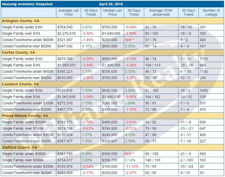 Housing Inventory Snapshot, April 2015