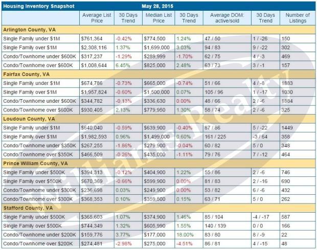 Housing Inventory Snapshot, May 2015