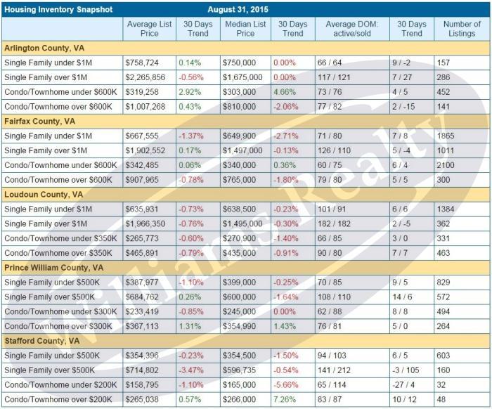 2015-0908 Housing Inventory Snapshot