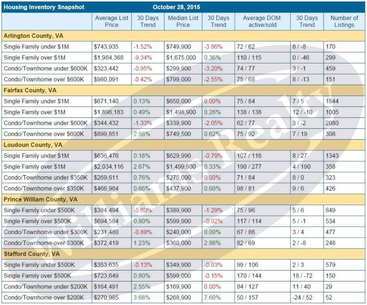 2015-1106 Housing Inventory Snapshot